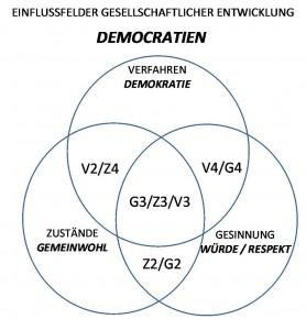 Euler Democratien