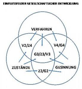 Eulersche Kreise