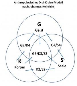 Eulersche Kreise 1